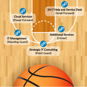 An All-Star Managed Services Team Lineup