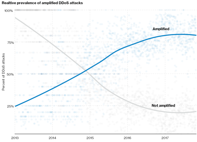 Relative prevalence of amplified DDoS attacks