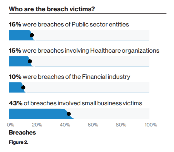 Who Are the Breach Victims?