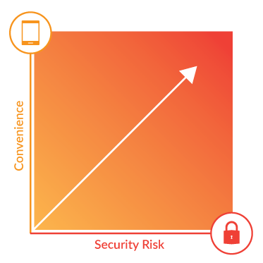 The higher the convenience of the technology, the higher the security risk.