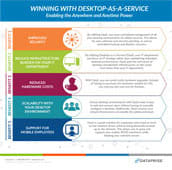 Desktop-as-a-Service Infographic