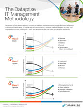 IT Management Methodology