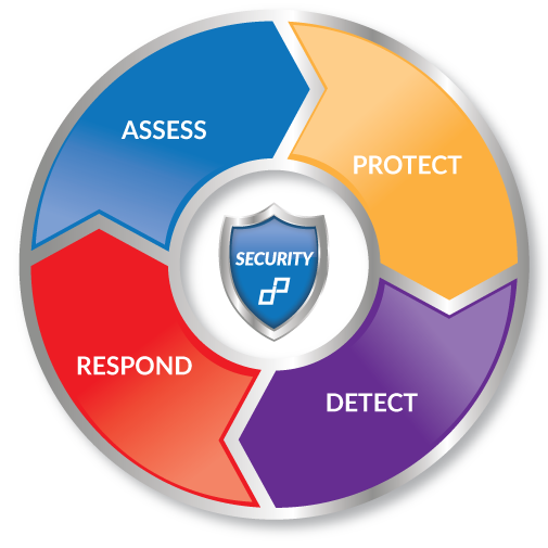Dataprise Security CSIL wheel icon.