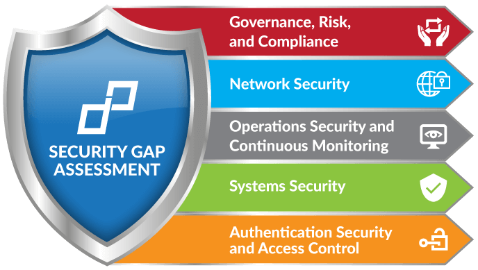 Security Gap Assessment Image